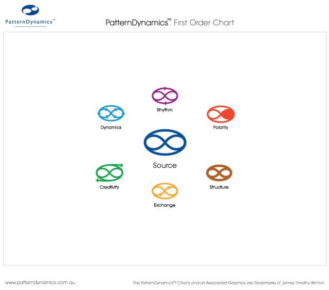 order_chart